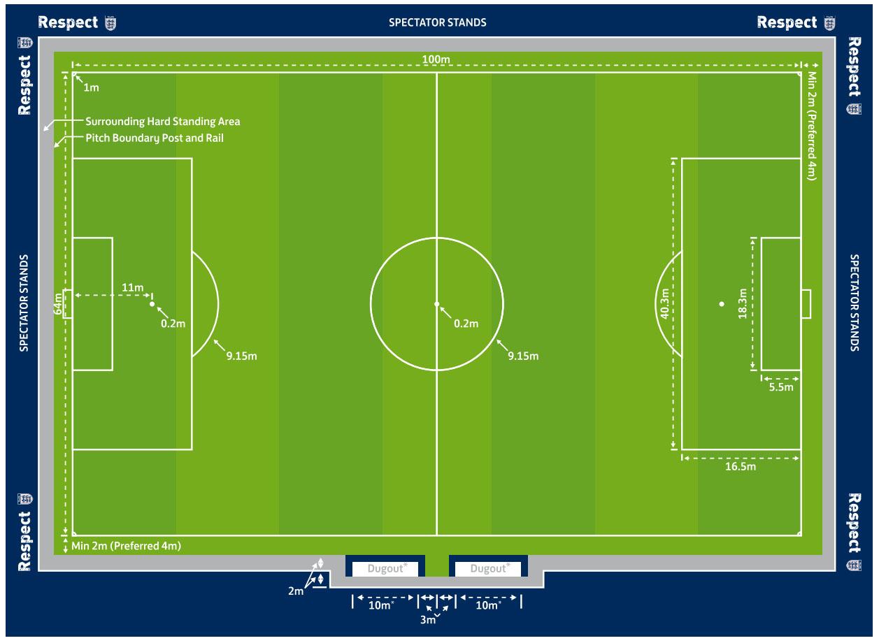 Kích thước chi tiết của sân bóng 11 người FIFA khuyến khích sử dụng