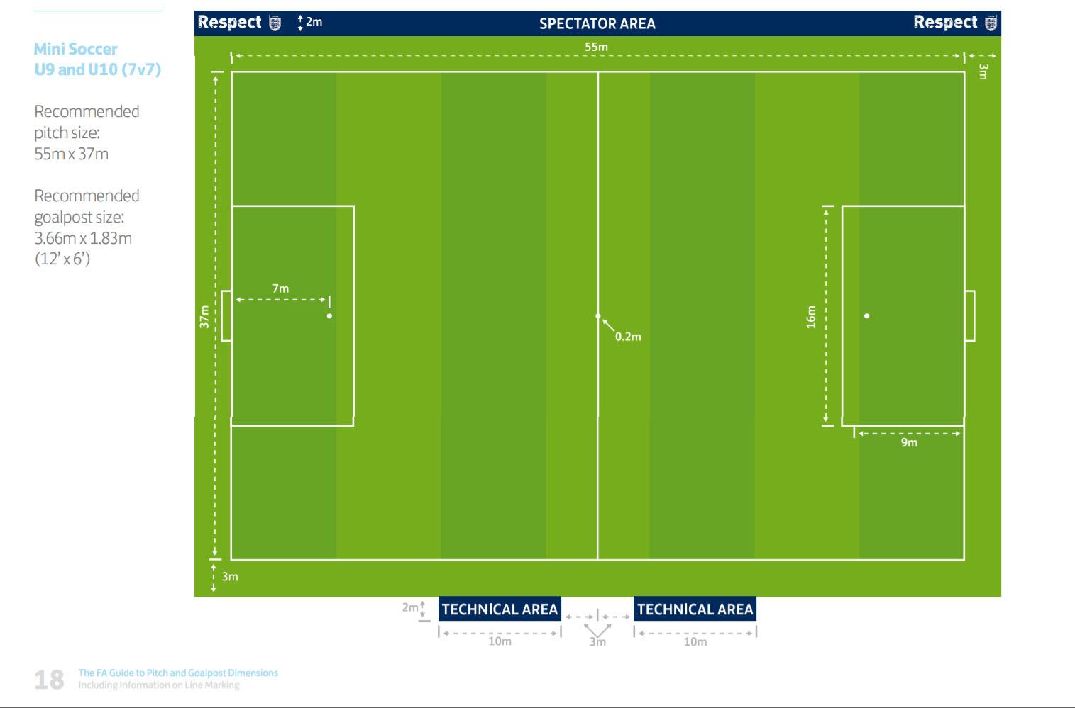 Kích thước, diện tích sân bóng đá chính xác theo tiêu chuẩn của FIFA