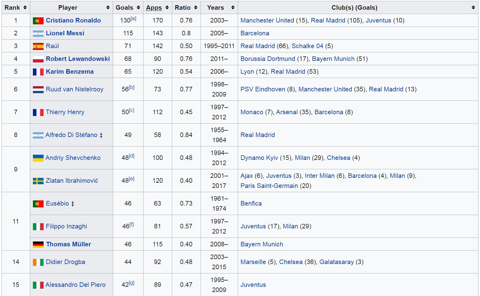 Top 15 cầu thủ ghi nhiều bàn thắng nhất tại cúp C1 châu Âu (Mọi thời đại)